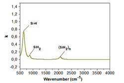 Typical k spectrum of a PECVD a-Si film deposited at 100 °C measured by spectroscopic ellipsometer S