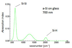 Hydrogen concentration in a-Si films of thin film solar cells